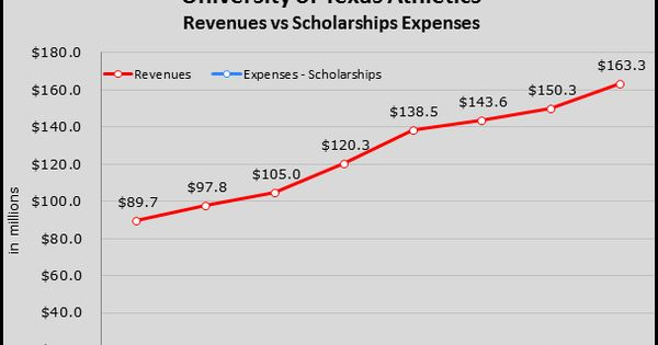 This Graph Shows The Difference Between Scholarship Expenses And