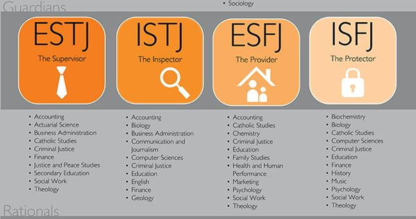 "isfj dating advice Isfj personality (""the defender isfj- the defender isfj personality they take dating seriously and only enter into relationships that have a real chance of."
