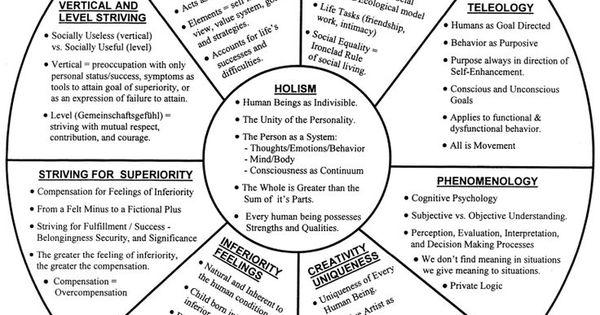 theory of human behavior chart work life gps pinterest human behavior behaviour chart and. Black Bedroom Furniture Sets. Home Design Ideas