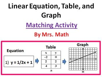 Linear Equation Table And Graph Matching Activity Graphing