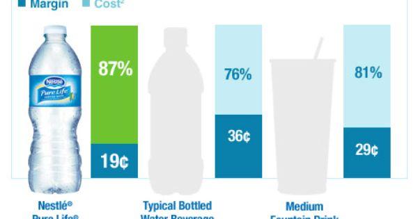 Qsr Why Bottled Water Bottled Water Drinking Water Beverage Distributor Of Nestle Water Brands Water Branding Fountain Drink Water Bottle