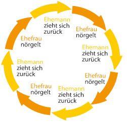 Paul Watzlawick Axiom 3 Kommunikation Ist Immer Ursache Und Wirkung Kommunikation Gewaltfreie Kommunikation Psychologie Lernen