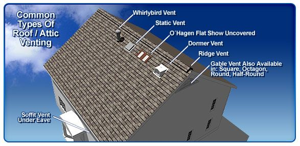 Common Types Of Roof Ventilation Types Of Roof Vents Attic