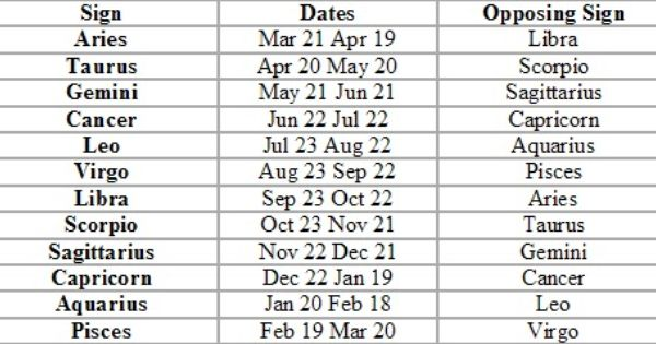 Taurus sign dates in Perth