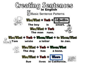 5 Basic Sentence Patterns In English Basic Color Coded Basic