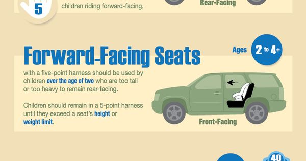 Infographic Car Seat Cheat Sheet