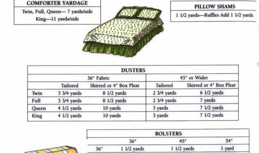 Bedding Yardage Chart Sewing Tips Tutorials Pinterest