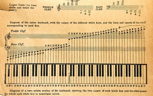 Image Result For All 88 Keys Grand Staff Sheet Music With Ledger
