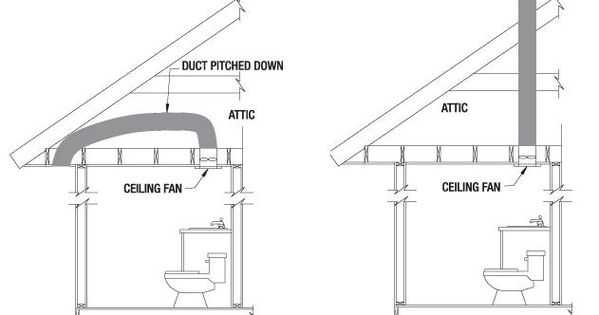 Plan A Mechanical Exhaust System Vented To The Outside