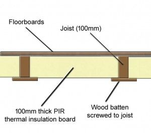 Insulating Using Battens To Support Pir Thermal Insulation Board Underfloor Insulation Timber Flooring Insulation Materials