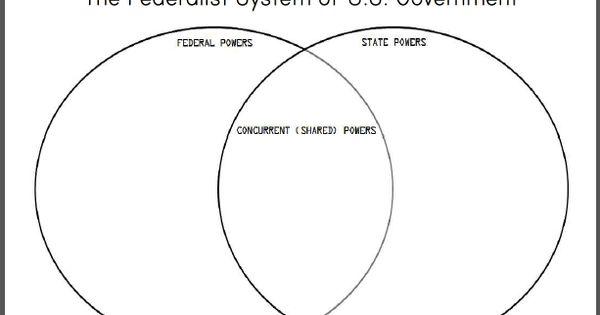 federalist system venn diagram worksheet