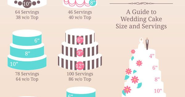 GUIDE TO WEDDING CAKES SIZES&SERVINGS PER PERSONS HEADS.figure out cake sizing number