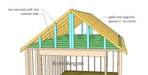 Gable Shed Roof Building A Shed Roof Shed Roof Construction Building A Shed Roof Gable Roof Design Roof Truss Design