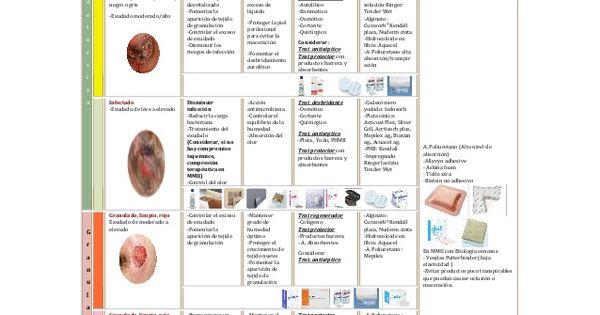 Guía De Uso De Los Apósitos Para El Tratamiento De Heridas Tratamiento De Heridas Cosas De Enfermeria Tipos De Heridas