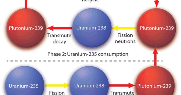 Plutonium Fast Breeder Reactors Have Been Proposed For The Past 70 Years To Generate Power When Pu 239 Is S Nuclear Reactor Nuclear Energy Nuclear Engineering