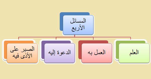 المسائل الأربع Gaming Logos Logos