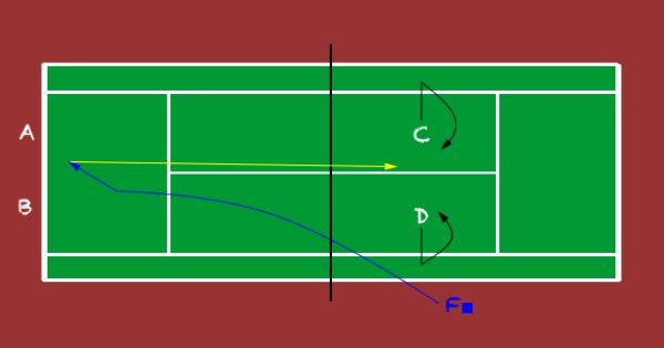 Players C And D Begin The Drill At The Net Against Another Team A And B On The Baseline The Coach F On The Side With T Tennis Drills Tennis Tennis