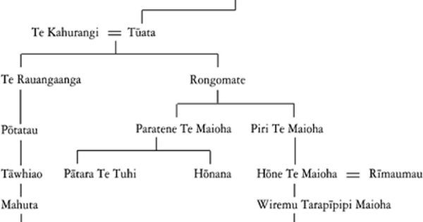christian king family tree - Google Search | Silent King ...