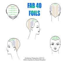 Imagen Relacionada Hair Foils Hair Color Placement Hair Color Techniques