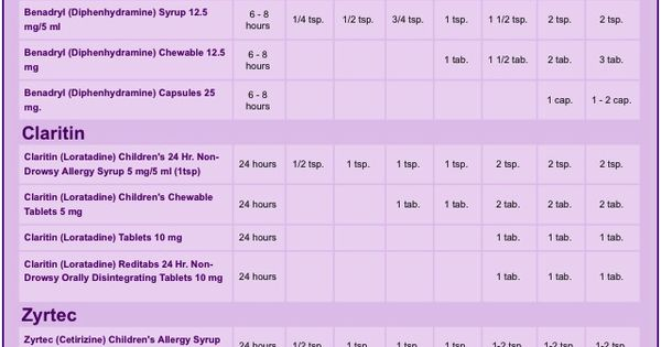 dosage chart based on age  u0026 weight for alavert  benadryl
