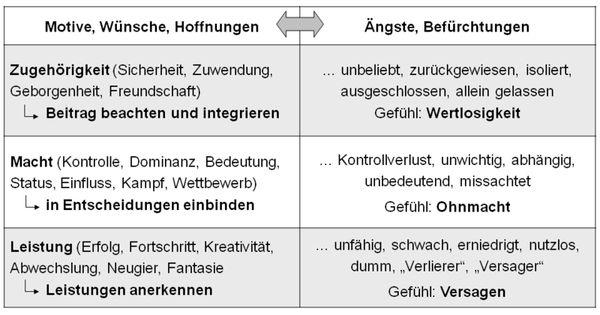 grundmotive nach mcclelland psychology german deutsch arbeit pinterest deutsch and. Black Bedroom Furniture Sets. Home Design Ideas