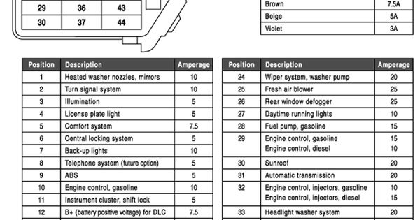 Vw Beetle Fuse Box Diagram Print And Shove Into The Glove Box You Will Eventually Find It Handy Volkswagen Jetta Fuse Box Vw Jetta