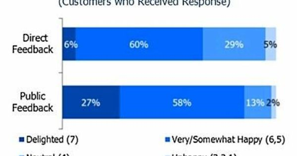 Online Consumers Favor Public Feedback From Brands Social Media Article Customer Relationships Consumers