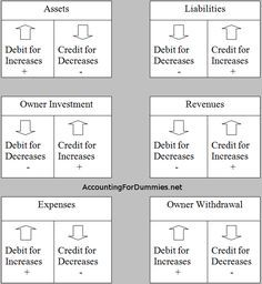 Debit And Credit Cheat Sheet General Ledger Debits Credits Accounting For Dummies Accounting Student Accounting Classes Accounting Basics