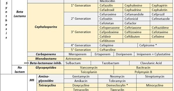 "mynotes4usmle: "" ANTIBIOTICS CHEAT SHEET :) Also, REMEMBER!!!! * Sulfonamides compete for"
