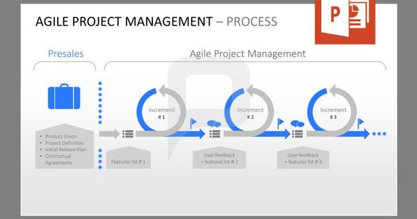 Agile Project Management – Process: This graphic shows the ...