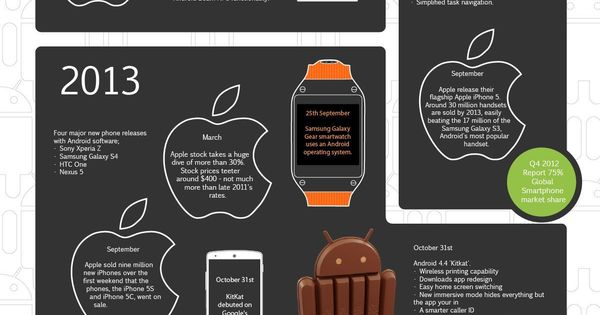 Material Google Apps, Nexus News and Lollipop OTA Update Time Frames! Android so far! #infografía