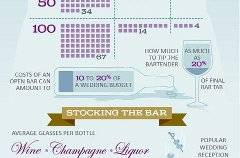 wedding alcohol calculator - infographic guide to how much beer, wine and
