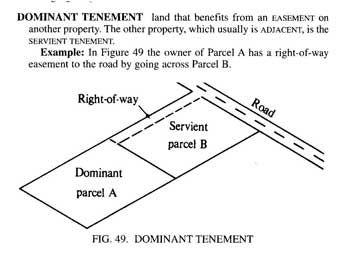 Easements And Servitudes Dienstbarkeiten Bar Exam Exam Chart