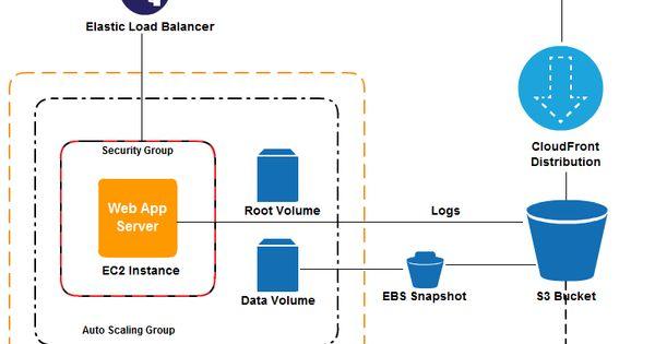 A 2 tier amazon web service architecture diagram draw for Architecture 1 tiers