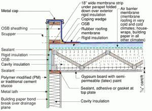 Soffit At Hardie Board Siding Construction Detail Google Search Flat Roof Flat Roof Insulation Roof Cladding