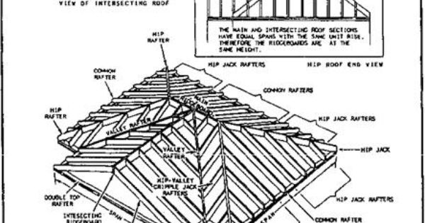 Intersecting Gable Roof Cottage Pinterest Html Roof