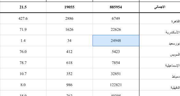الإحصاء سكان القاهرة أكثر عرضة للإصابات الخطرة عن سائر المحافظات كشف تقرير رسمى صادر بالأرقام عن الجهاز المركزى للتعبئة العام Accident Injury Aeg Mortality