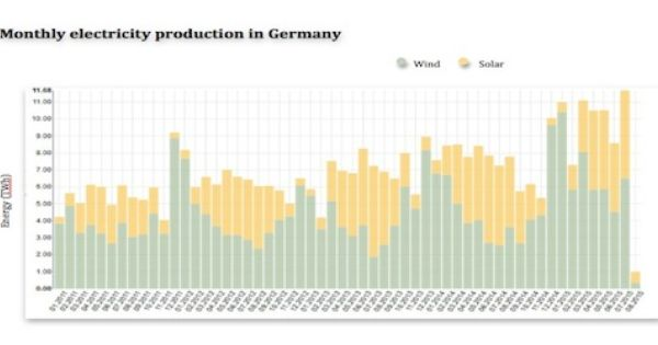 Germany Record Pv And Wind Grid Feed In For July Pv Magazine Germany Knowledge