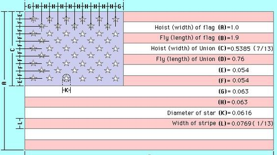 America S Flag Proportions Going To Need This When I Make My Flag Quilt American Flag Wood Us Flag Dimensions Wooden American Flag