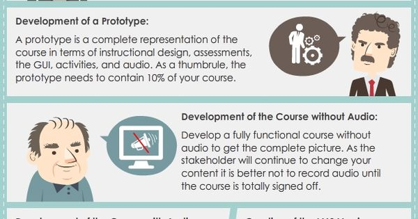 phases of instructional design