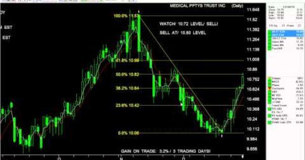 Trading: ninja trader forex fibonacci trading charts