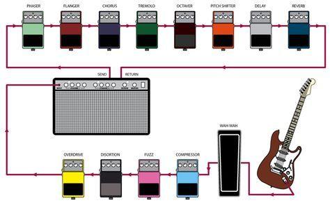 Proper Pedalboard Order Guitar Pedals Guitar Pedal Boards Guitar Effects Pedals