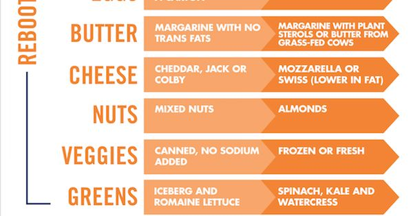 Shop smarter at the grocery store with this handy chart ...