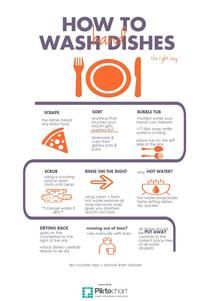 Hand Washing Dishes Orange Piktochart Infographic Editor Hand