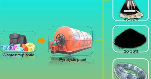 Doing Group Is One The Leading Waste Tyre Recycling Process Machine Cost To Fuel Oil Manufacturer And Exporter Energy Saving Equipment Plant Sale Tyres Recycle