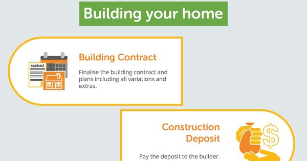 Mortgageport construction loan process we help make the for Building a house mortgage process