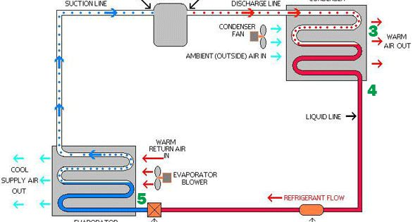refrigeration cycle AREBS Exam Pinterest