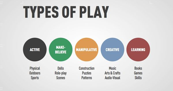 Types of Play graphic | Let the Games... | Pinterest | Different ...