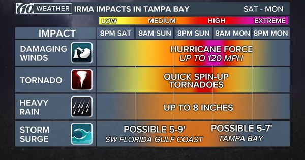 @TampaBayLover : RT @giselleaguiar: Be prepared! #TampaBay & #Tampa are going to be under water! Very similar to New Orleans! #HurricaneIrma You still https://t.co/VEnGDJBug0