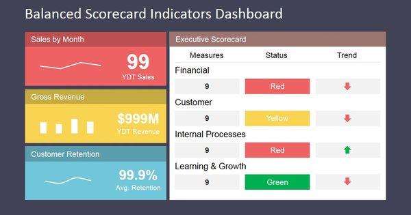 balanced scorecard indicators dashboard
